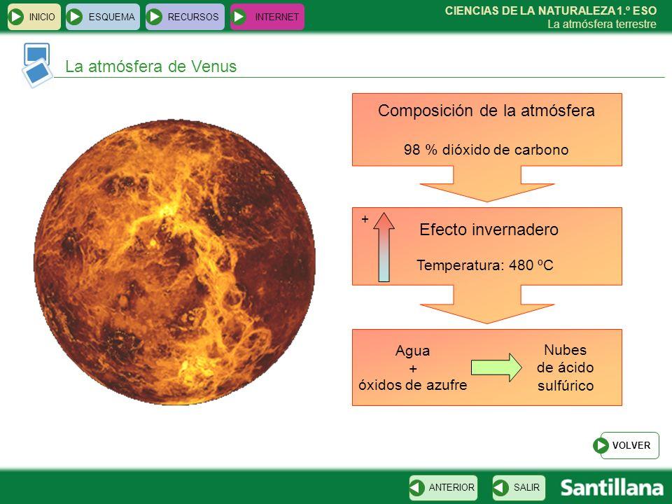 CIENCIAS DE LA NATURALEZA 1.º ESO La atmósfera terrestre INICIOESQUEMARECURSOSINTERNET La atmósfera de Venus SALIRANTERIOR Composición de la atmósfera