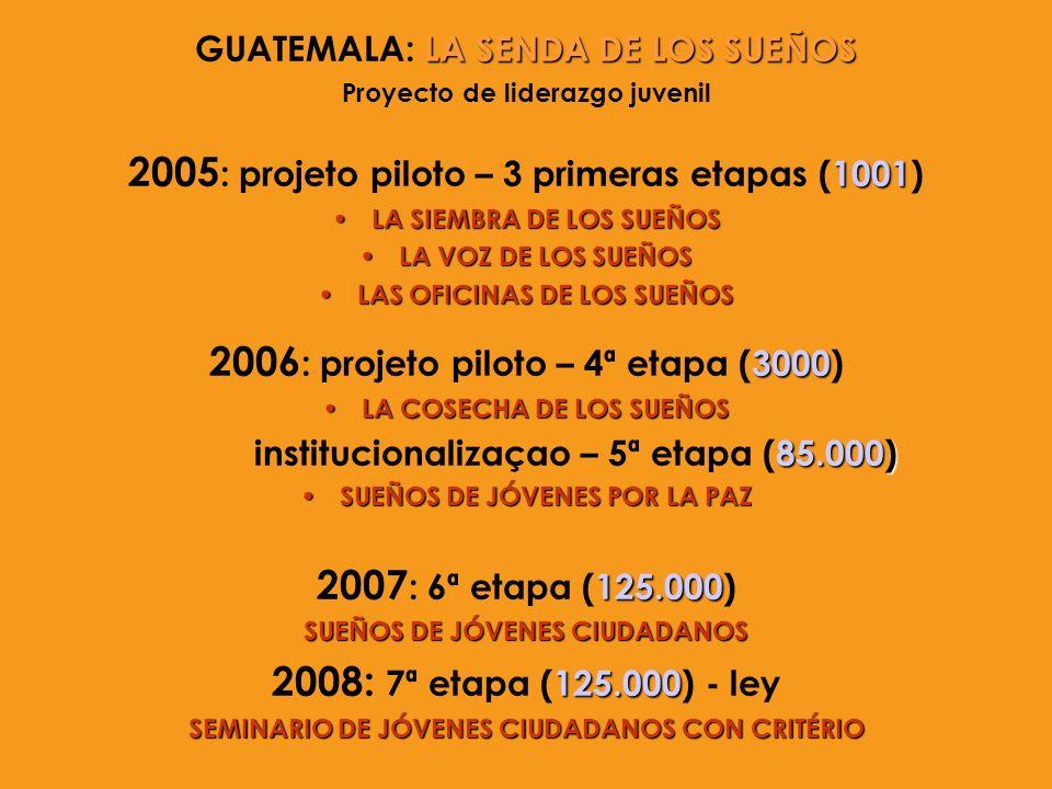 LA SENDA DE LOS SUEÑOS GUATEMALA: LA SENDA DE LOS SUEÑOS Proyecto de liderazgo juvenil 1001 2005 : projeto piloto – 3 primeras etapas (1001) LA SIEMBR