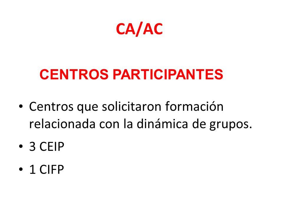CA/AC Centros que solicitaron formación relacionada con la dinámica de grupos.