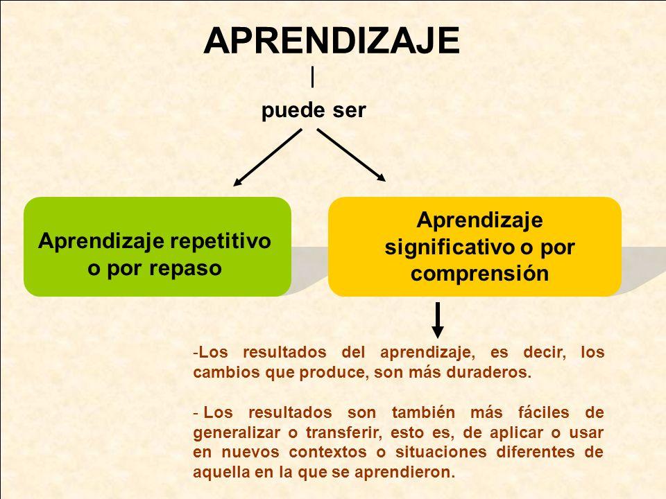 APRENDIZAJE puede ser -Los resultados del aprendizaje, es decir, los cambios que produce, son más duraderos. - Los resultados son también más fáciles