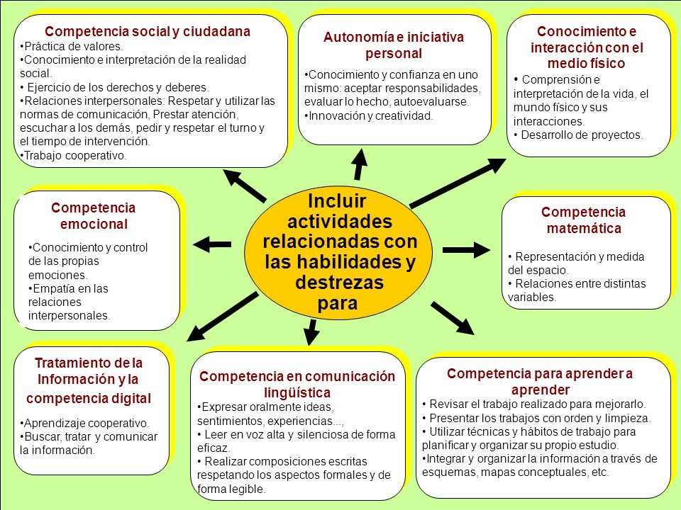 Incluir actividades relacionadas con las habilidades y destrezas para Competencia emocional Conocimiento y control de las propias emociones. Empatía e