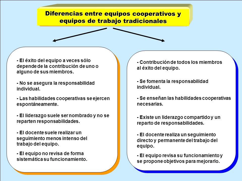 Diferencias entre equipos cooperativos y equipos de trabajo tradicionales c - Se fomenta la responsabilidad individual. - Se enseñan las habilidades c