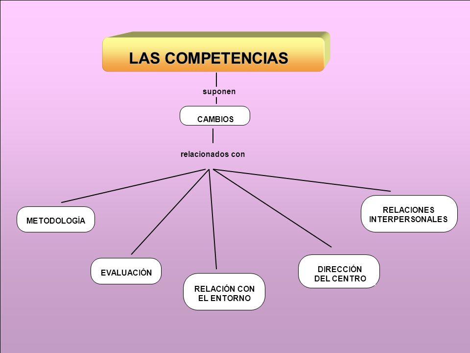 LAS COMPETENCIAS METODOLOGÍA CAMBIOS suponen DIRECCIÓN DEL CENTRO RELACIÓN CON EL ENTORNO EVALUACIÓNRELACIONES INTERPERSONALES relacionados con