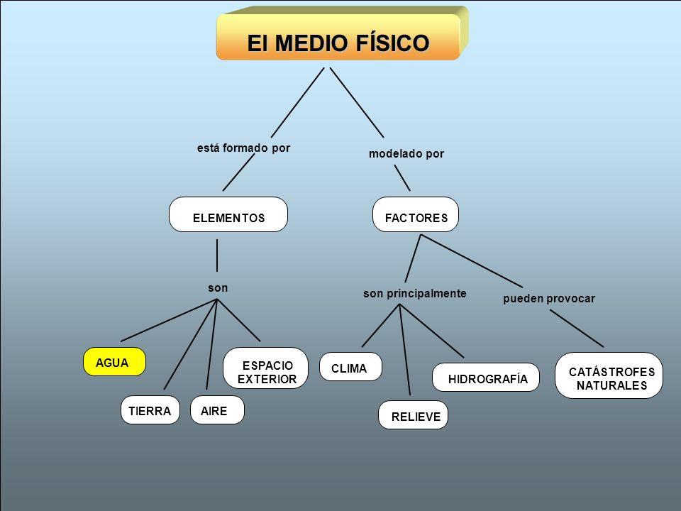 El MEDIO FÍSICO AGUAAIRETIERRA ESPACIO EXTERIOR son ELEMENTOS está formado por HIDROGRAFÍACLIMARELIEVE FACTORES modelado por son principalmente CATÁST