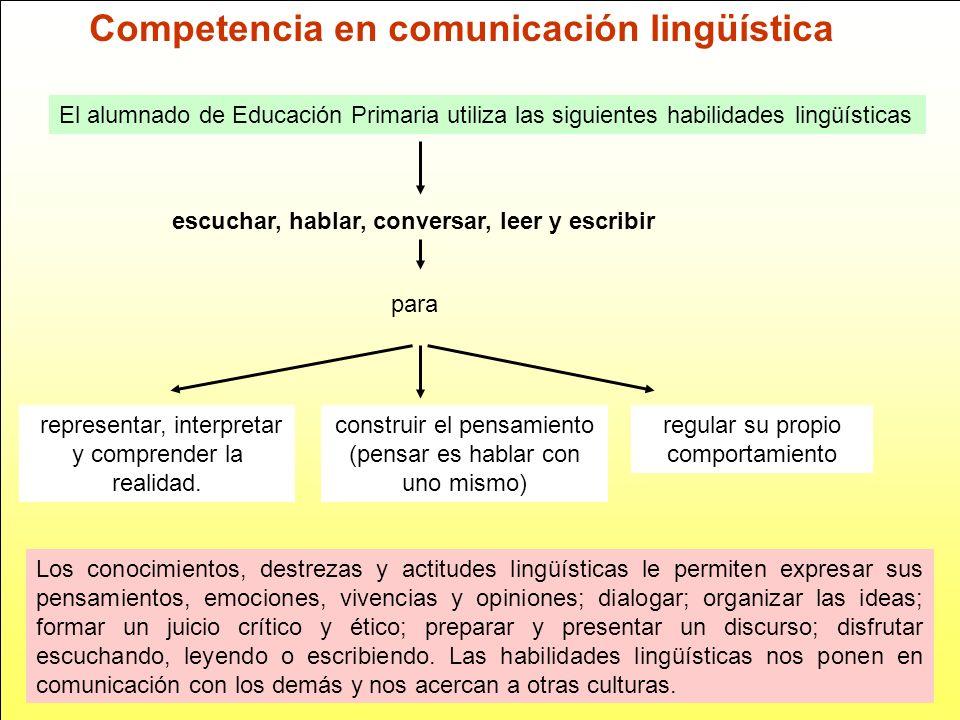 El alumnado de Educación Primaria utiliza las siguientes habilidades lingüísticas construir el pensamiento (pensar es hablar con uno mismo) escuchar,