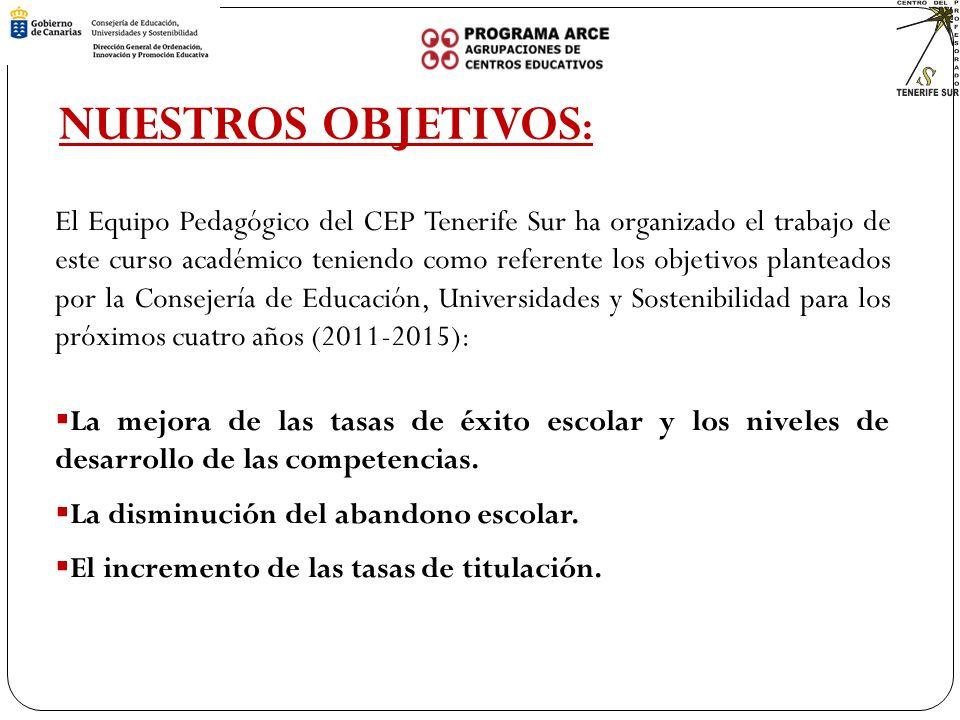 El Equipo Pedagógico del CEP Tenerife Sur ha organizado el trabajo de este curso académico teniendo como referente los objetivos planteados por la Consejería de Educación, Universidades y Sostenibilidad para los próximos cuatro años (2011-2015): La mejora de las tasas de éxito escolar y los niveles de desarrollo de las competencias.