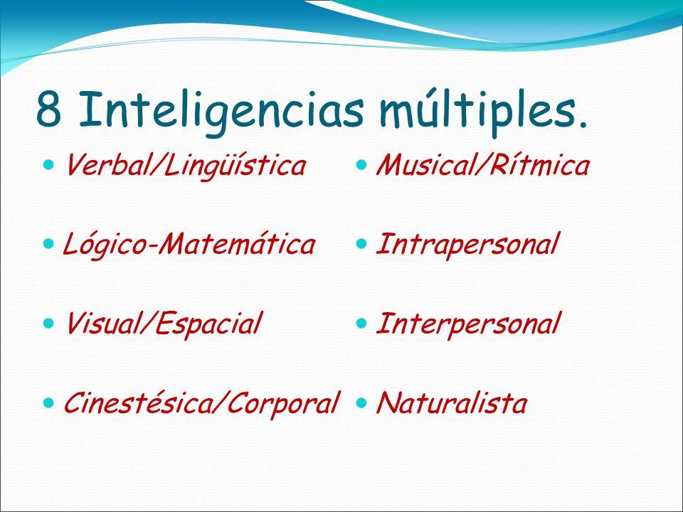 8 Inteligencias múltiples. Verbal/Lingüística Lógico-Matemática Visual/Espacial Cinestésica/Corporal Musical/Rítmica Intrapersonal Interpersonal Natur