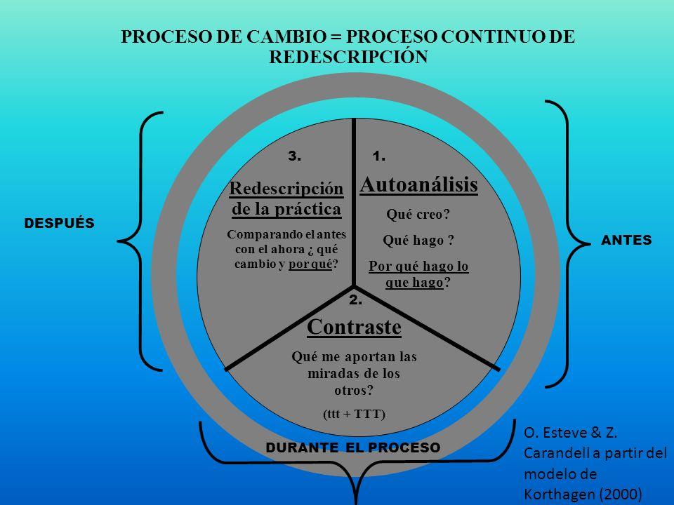 O. Esteve & Z. Carandell a partir del modelo de Korthagen (2000) Autoanálisis Qué creo? Qué hago ? Por qué hago lo que hago? Contraste Qué me aportan