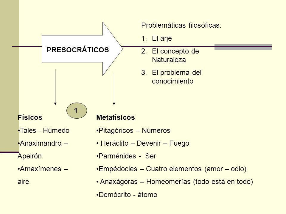 PRESOCRÁTICOS Problemáticas filosóficas: 1.El arjé 2.El concepto de Naturaleza 3.El problema del conocimiento Físicos Tales - Húmedo Anaximandro – Ape