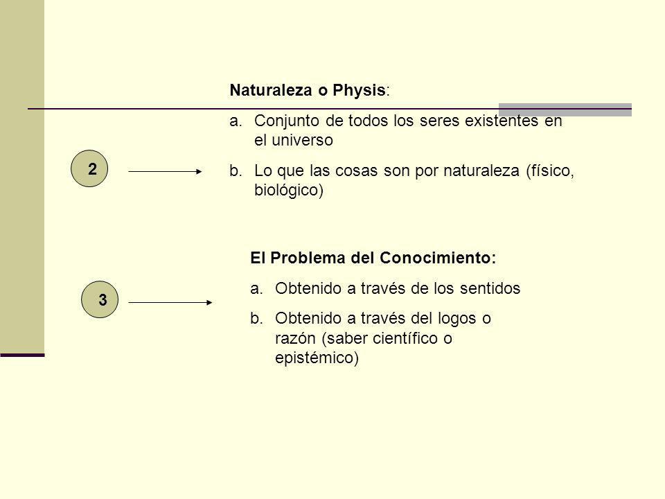 2 Naturaleza o Physis: a.Conjunto de todos los seres existentes en el universo b.Lo que las cosas son por naturaleza (físico, biológico) 3 El Problema