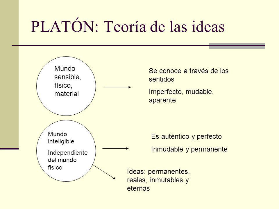 PLATÓN: Teoría de las ideas Mundo sensible, físico, material Se conoce a través de los sentidos Imperfecto, mudable, aparente Mundo inteligible Indepe