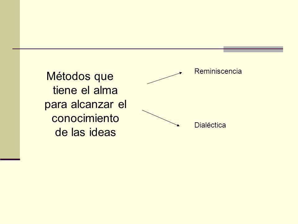 Métodos que tiene el alma para alcanzar el conocimiento de las ideas Reminiscencia Dialéctica