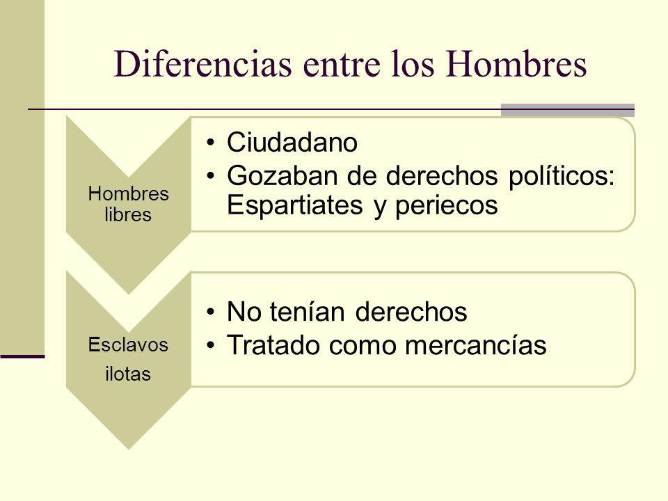Diferencias entre los Hombres Hombres libres Ciudadano Gozaban de derechos políticos: Espartiates y periecos Esclavos ilotas No tenían derechos Tratad
