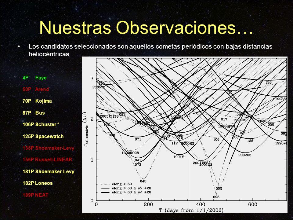 Nuestras Observaciones… Los candidatos seleccionados son aquellos cometas periódicos con bajas distancias heliocéntricas 4P Faye 50P Arend 70P Kojima