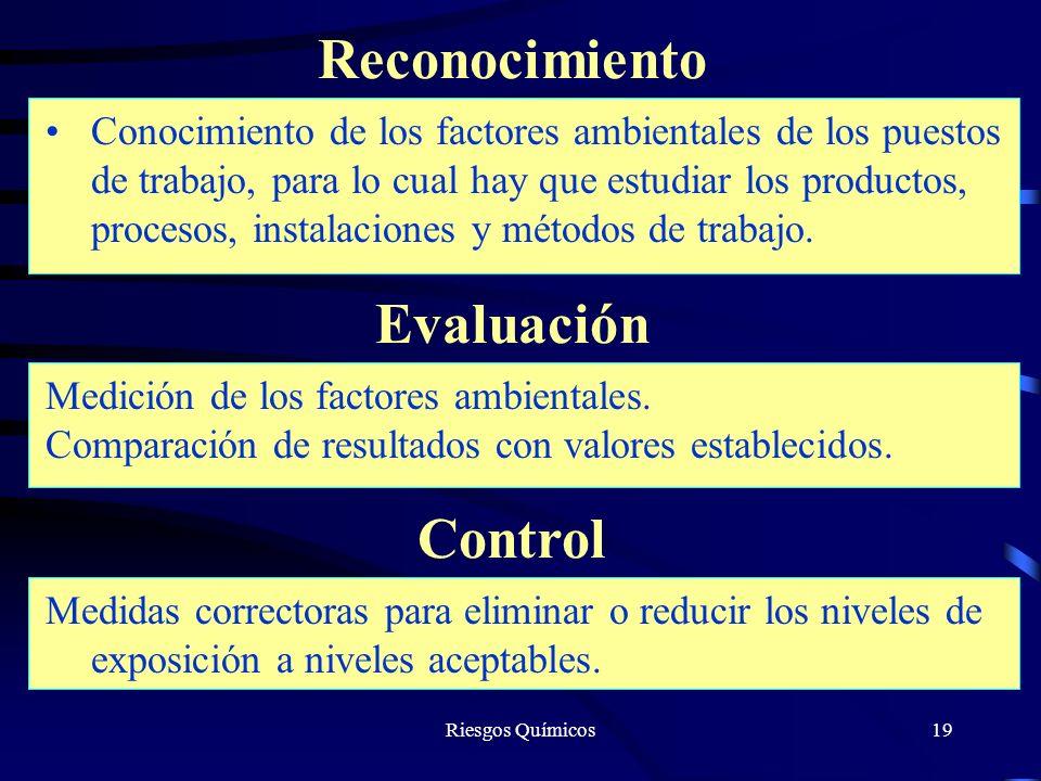Riesgos Químicos19 Reconocimiento Conocimiento de los factores ambientales de los puestos de trabajo, para lo cual hay que estudiar los productos, pro