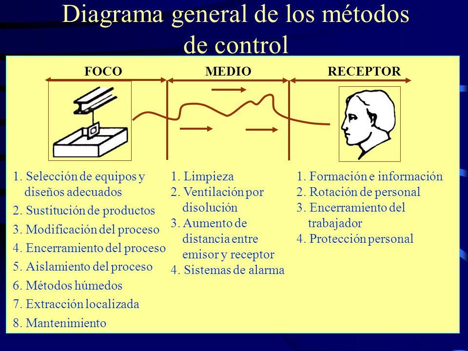 Riesgos Químicos22 Diagrama general de los métodos de control 1. Selección de equipos y diseños adecuados 2. Sustitución de productos 3. Modificación