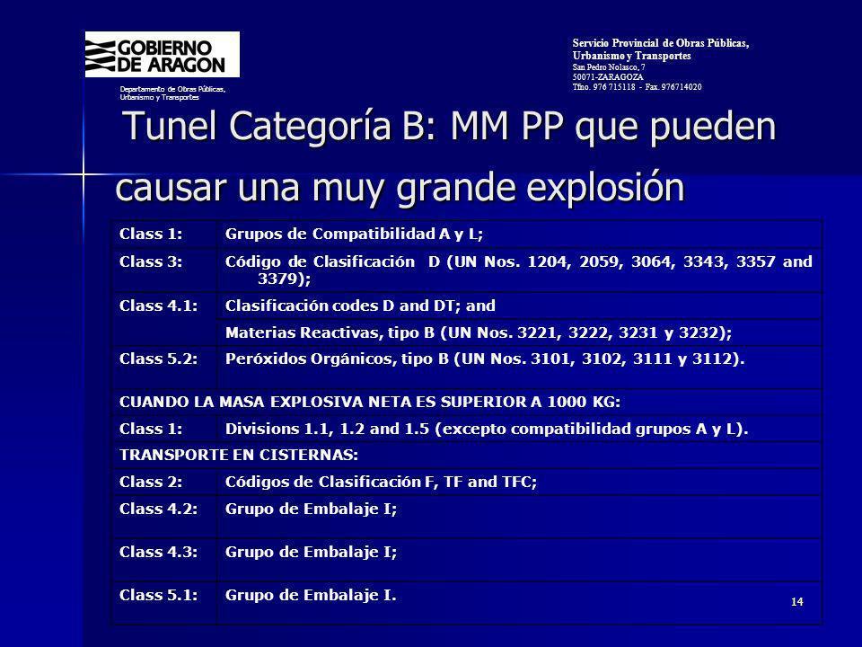 14 Tunel Categoría B: MM PP que pueden causar una muy grande explosión Tunel Categoría B: MM PP que pueden causar una muy grande explosión Departamento de Obras Públicas, Urbanismo y Transportes Servicio Provincial de Obras Públicas, Urbanismo y Transportes San Pedro Nolasco, 7 50071-ZARAGOZA Tfno.