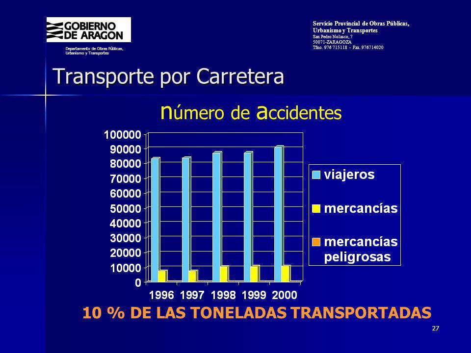 27 Transporte por Carretera n úmero de a ccidentes 10 % DE LAS TONELADAS TRANSPORTADAS Departamento de Obras Públicas, Urbanismo y Transportes Servicio Provincial de Obras Públicas, Urbanismo y Transportes San Pedro Nolasco, 7 50071-ZARAGOZA Tfno.