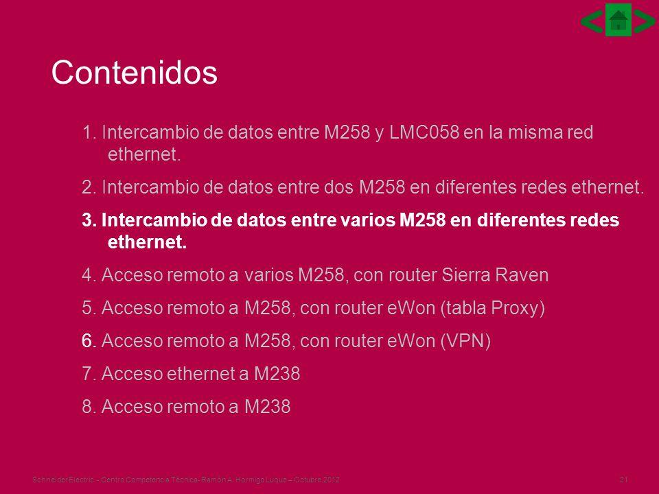 21Schneider Electric - Centro Competencia Técnica- Ramón A. Hormigo Luque – Octubre.2012 1. Intercambio de datos entre M258 y LMC058 en la misma red e