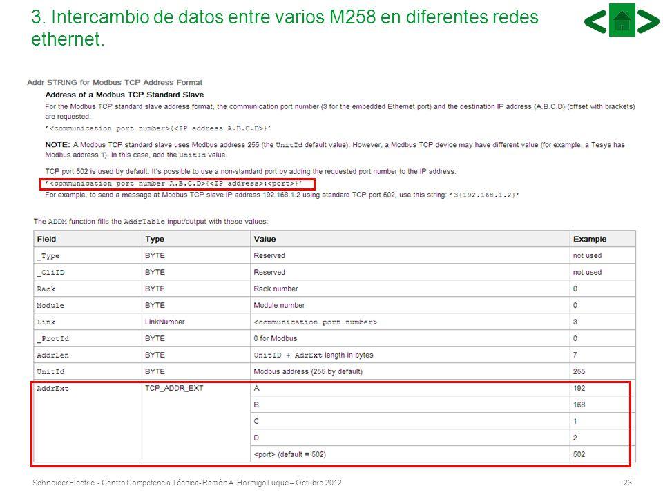 23Schneider Electric - Centro Competencia Técnica- Ramón A. Hormigo Luque – Octubre.2012 23 3. Intercambio de datos entre varios M258 en diferentes re