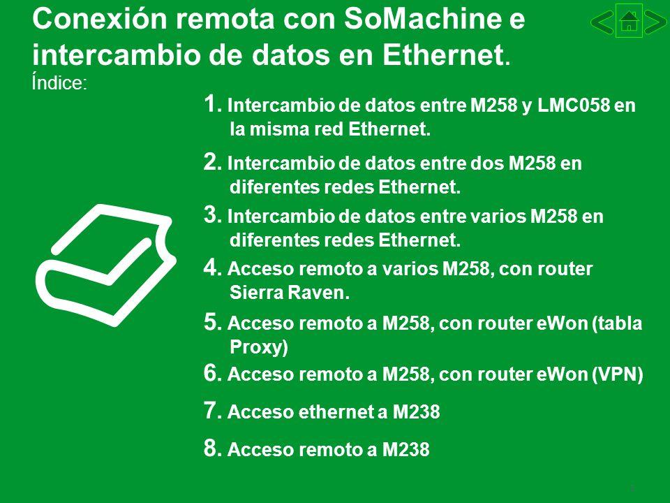 3 Conexión remota con SoMachine e intercambio de datos en Ethernet. Índice: 1. Intercambio de datos entre M258 y LMC058 en la misma red Ethernet. 2. I