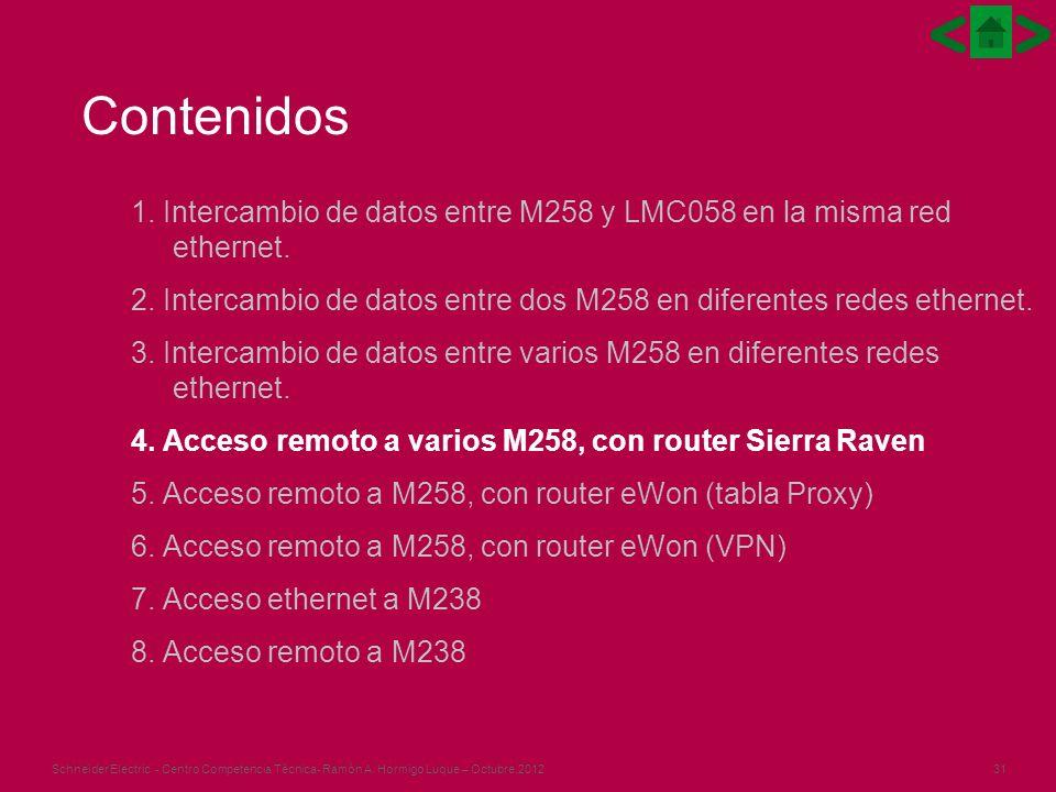 31Schneider Electric - Centro Competencia Técnica- Ramón A. Hormigo Luque – Octubre.2012 1. Intercambio de datos entre M258 y LMC058 en la misma red e