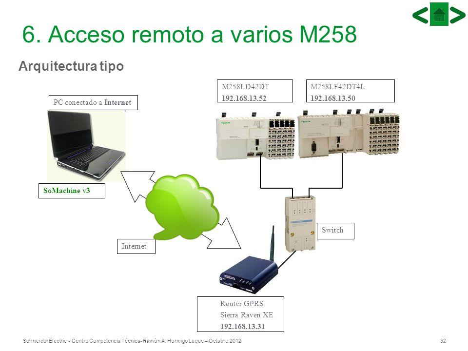 32Schneider Electric - Centro Competencia Técnica- Ramón A. Hormigo Luque – Octubre.2012 6. Acceso remoto a varios M258 Arquitectura tipo PC conectado