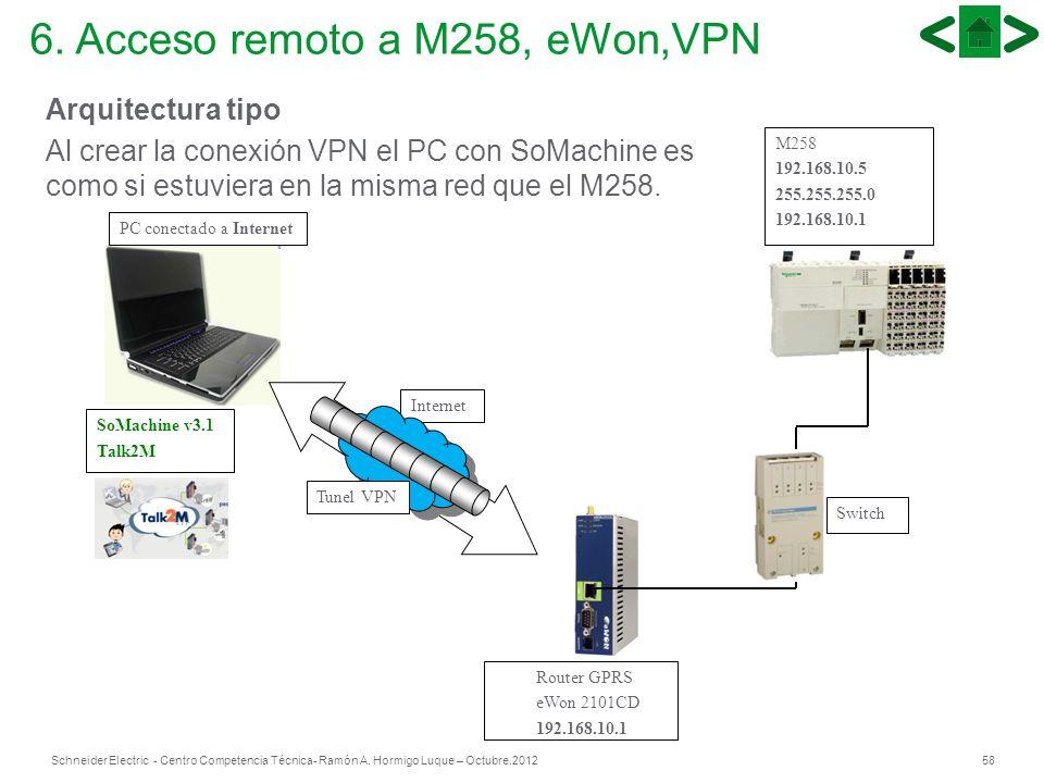 58Schneider Electric - Centro Competencia Técnica- Ramón A. Hormigo Luque – Octubre.2012 Arquitectura tipo Al crear la conexión VPN el PC con SoMachin