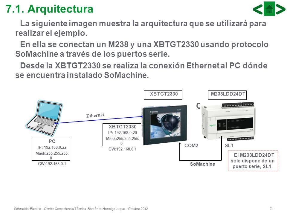 71Schneider Electric - Centro Competencia Técnica- Ramón A. Hormigo Luque – Octubre.2012 7.1. Arquitectura La siguiente imagen muestra la arquitectura