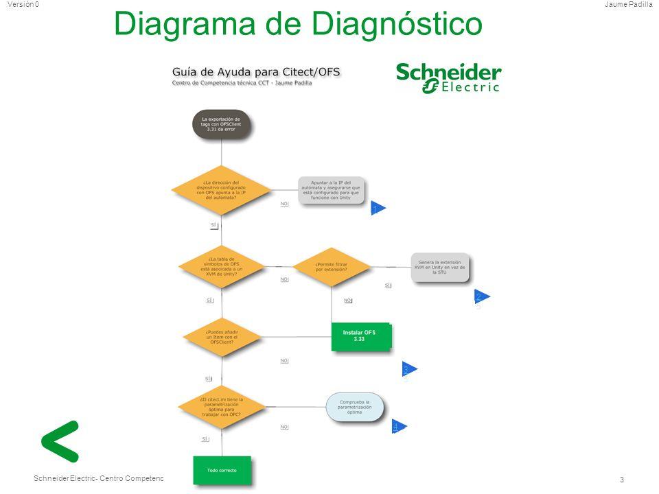 Schneider Electric 4 - Centro Competencia Técnica Jaume PadillaVersión 0 1.