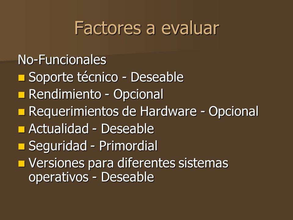 Factores a evaluar No-Funcionales Soporte técnico - Deseable Soporte técnico - Deseable Rendimiento - Opcional Rendimiento - Opcional Requerimientos de Hardware - Opcional Requerimientos de Hardware - Opcional Actualidad - Deseable Actualidad - Deseable Seguridad - Primordial Seguridad - Primordial Versiones para diferentes sistemas operativos - Deseable Versiones para diferentes sistemas operativos - Deseable