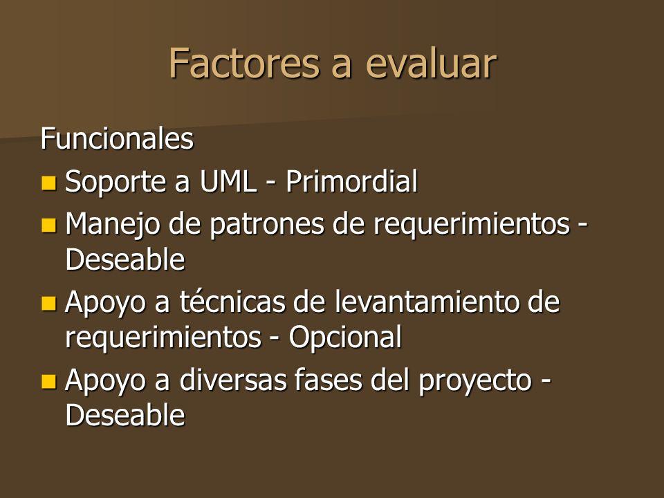 Factores a evaluar Funcionales Soporte a UML - Primordial Soporte a UML - Primordial Manejo de patrones de requerimientos - Deseable Manejo de patrones de requerimientos - Deseable Apoyo a técnicas de levantamiento de requerimientos - Opcional Apoyo a técnicas de levantamiento de requerimientos - Opcional Apoyo a diversas fases del proyecto - Deseable Apoyo a diversas fases del proyecto - Deseable