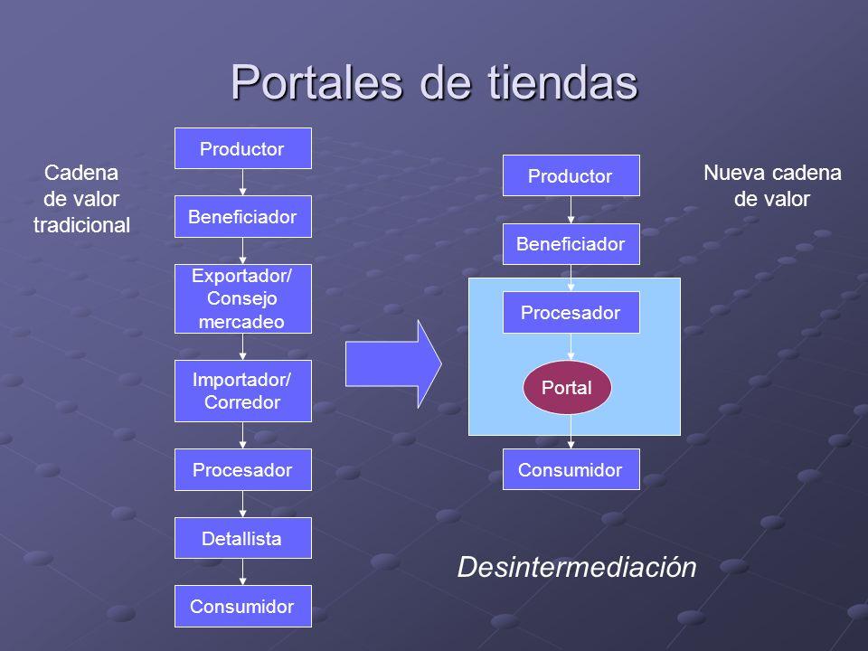 Portales de tiendas Productor Beneficiador Exportador/ Consejo mercadeo Importador/ Corredor Procesador Detallista Consumidor Cadena de valor tradicio
