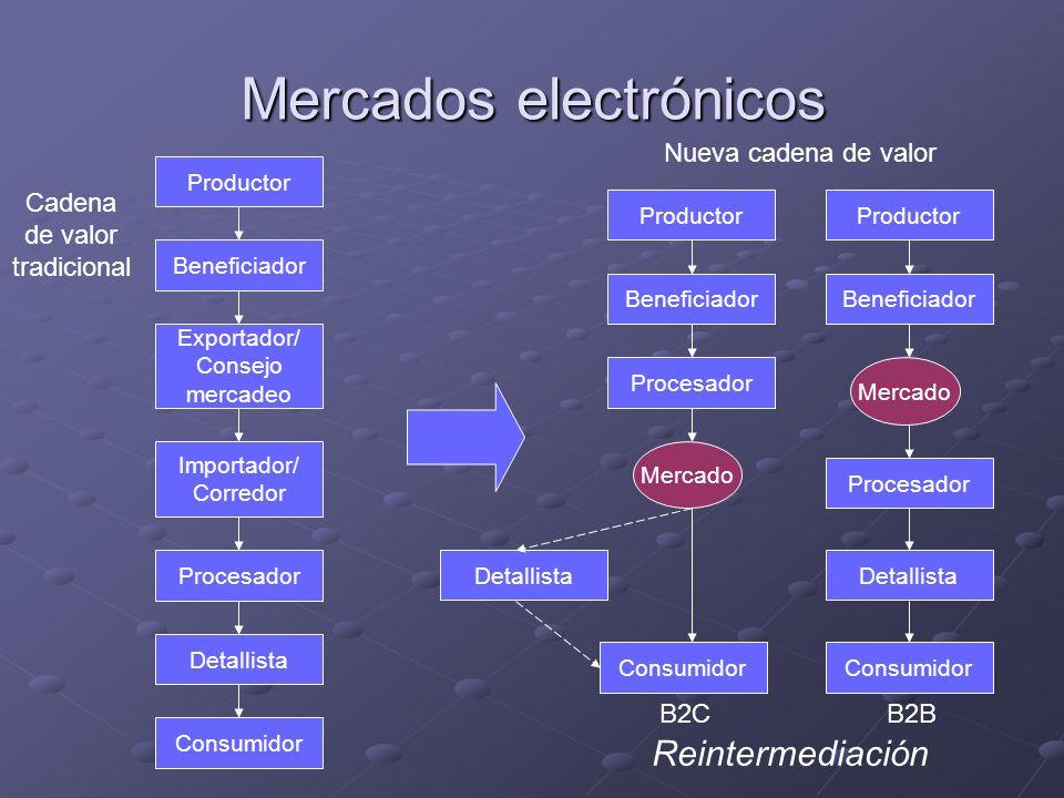 Mercados electrónicos Cadena de valor tradicional Nueva cadena de valor Reintermediación Productor Beneficiador Exportador/ Consejo mercadeo Importado