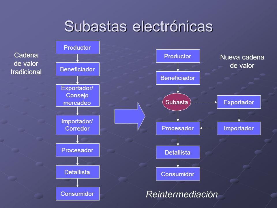 Subastas electrónicas Cadena de valor tradicional Nueva cadena de valor Reintermediación Productor Beneficiador Procesador Subasta Detallista Consumid