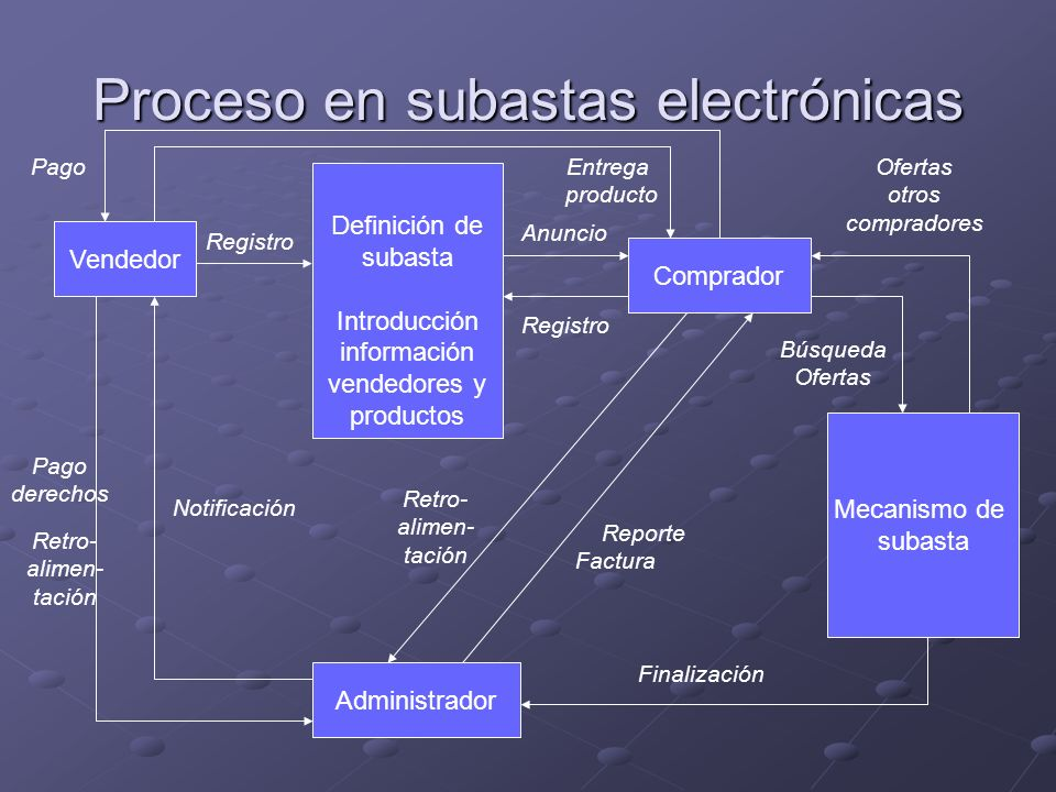 Proceso en subastas electrónicas Vendedor Comprador Mecanismo de subasta Administrador Registro Definición de subasta Introducción información vendedo