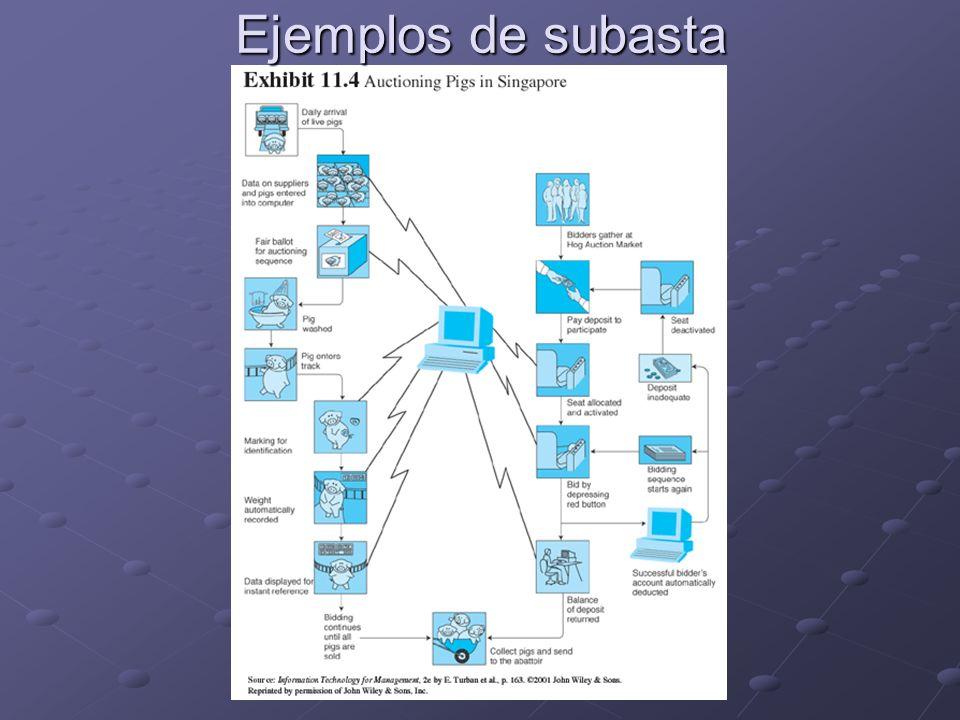 Ejemplos de subasta