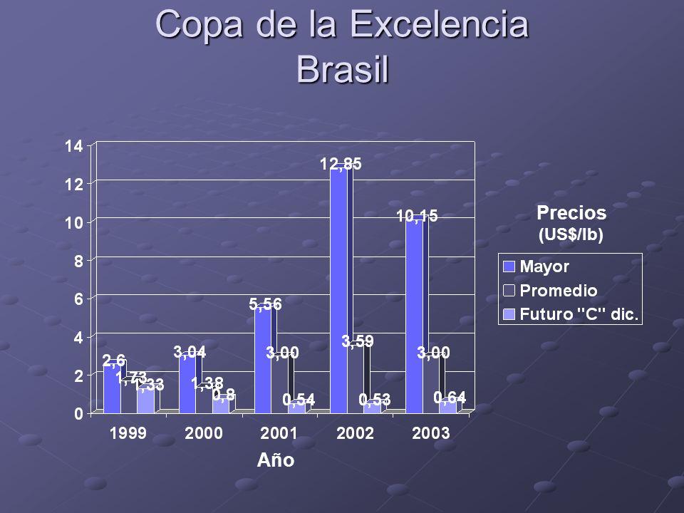 Copa de la Excelencia Brasil Precios (US$/lb) Año