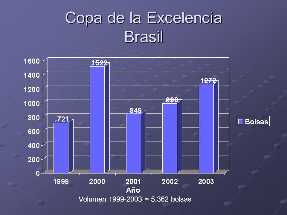 Copa de la Excelencia Brasil Volumen 1999-2003 = 5.362 bolsas Año