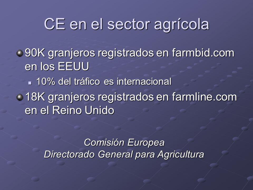 CE en el sector agrícola 90K granjeros registrados en farmbid.com en los EEUU 10% del tráfico es internacional 10% del tráfico es internacional 18K gr