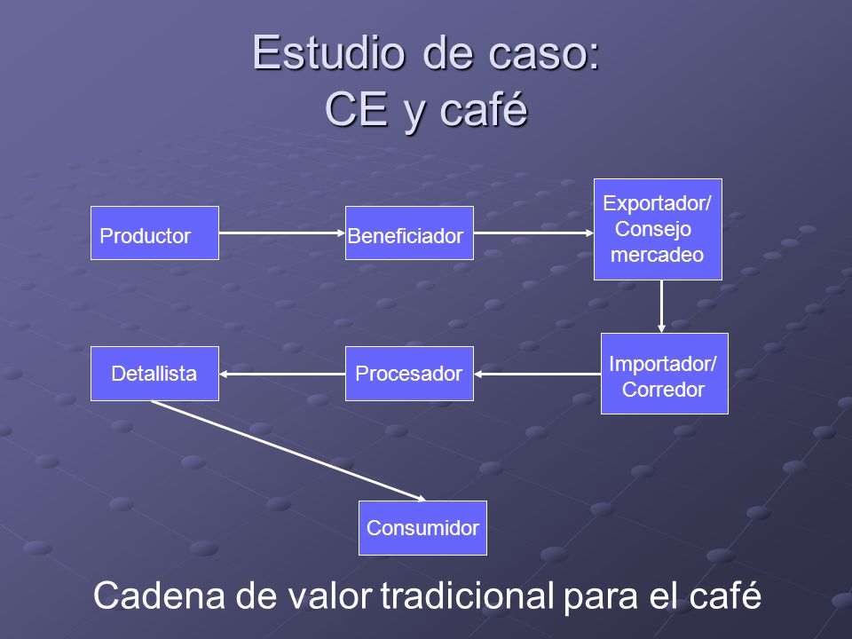 Estudio de caso: CE y café Procesador ProductorBeneficiador Exportador/ Consejo mercadeo Importador/ Corredor Detallista Consumidor Cadena de valor tr