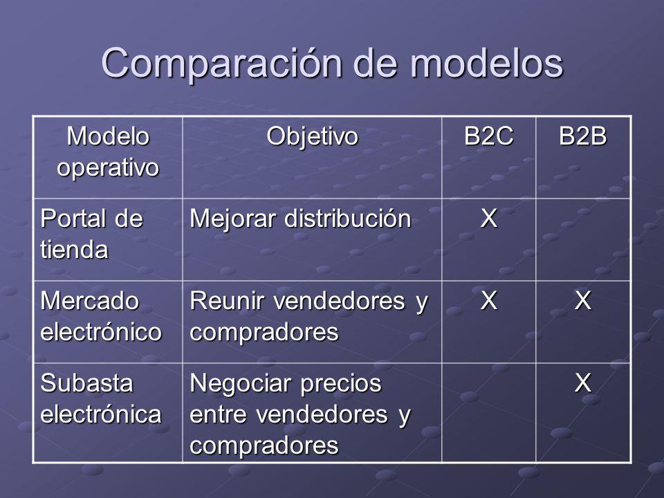 Comparación de modelos Modelo operativo ObjetivoB2CB2B Portal de tienda Mejorar distribución X Mercado electrónico Reunir vendedores y compradores XX
