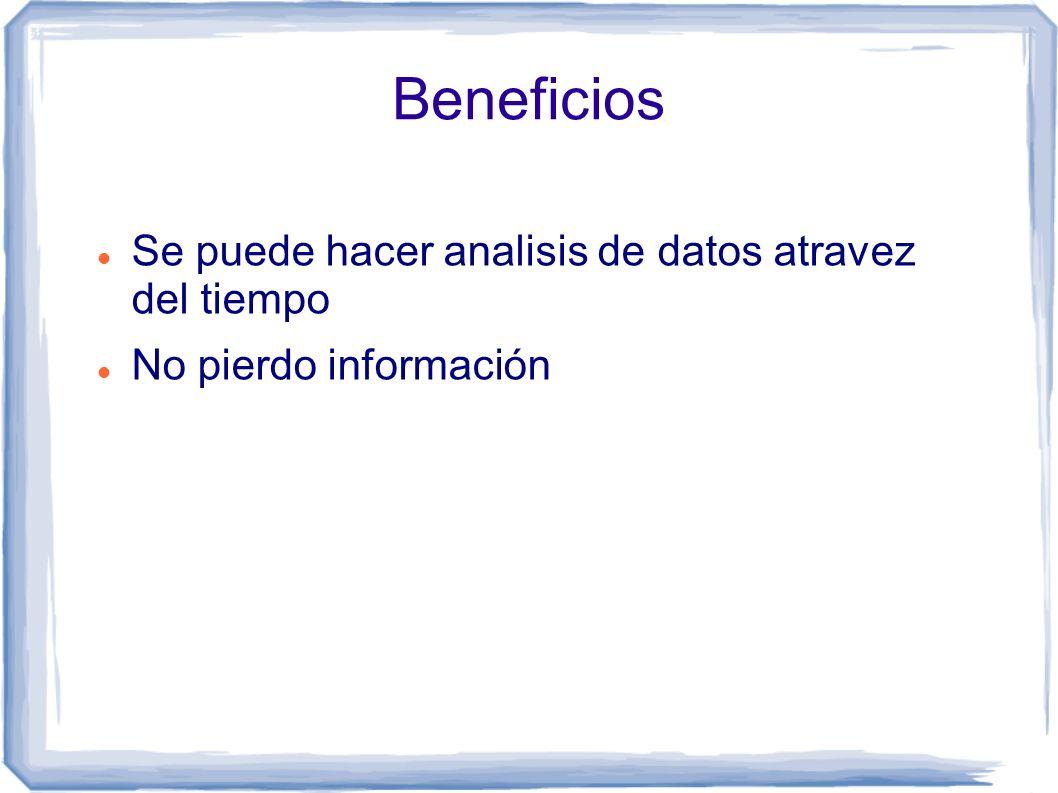 Beneficios Se puede hacer analisis de datos atravez del tiempo No pierdo información