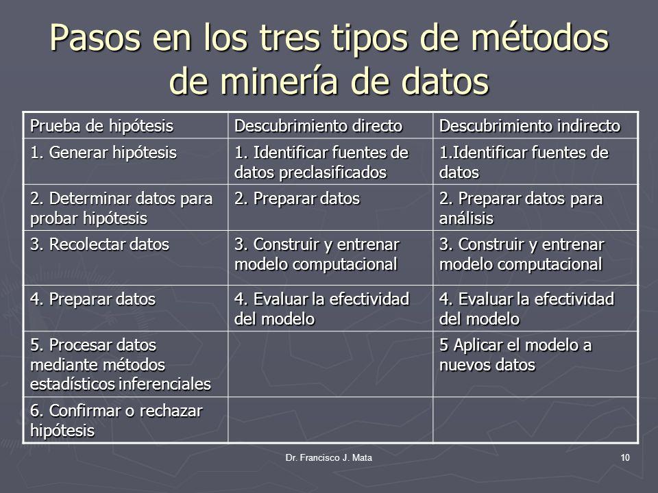 Dr. Francisco J. Mata10 Pasos en los tres tipos de métodos de minería de datos Prueba de hipótesis Descubrimiento directo Descubrimiento indirecto 1.