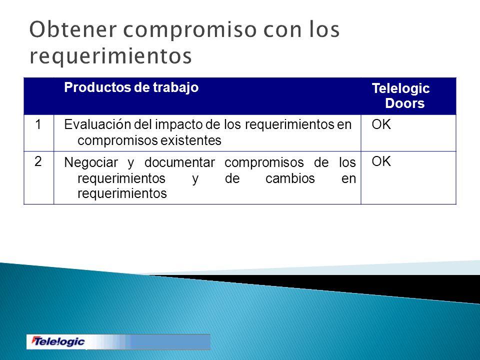 Obtener compromiso con los requerimientos Productos de trabajoTelelogic Doors 1 Evaluaci ó n del impacto de los requerimientos en compromisos existent