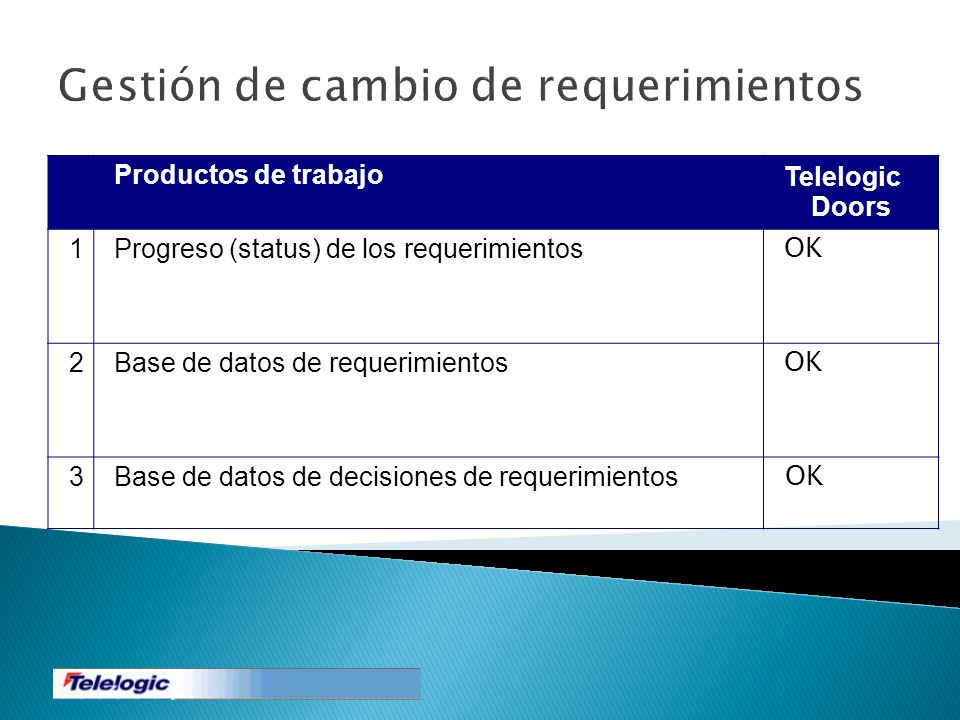 Gestión de cambio de requerimientos Productos de trabajoTelelogic Doors 1Progreso (status) de los requerimientos OK 2Base de datos de requerimientos O