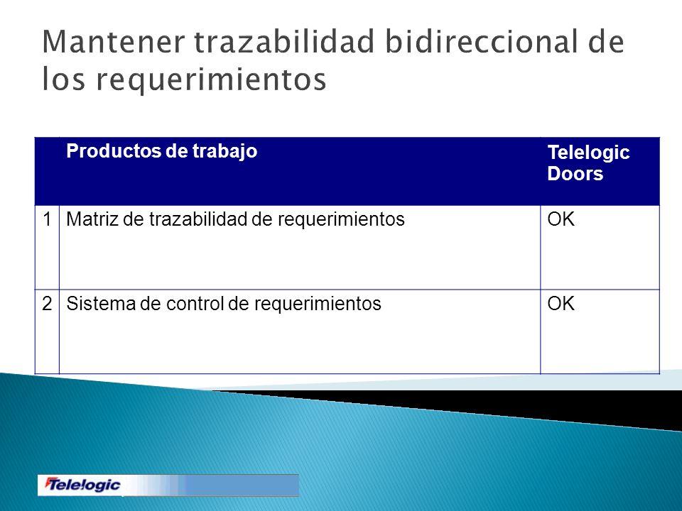 Mantener trazabilidad bidireccional de los requerimientos Productos de trabajoTelelogic Doors 1Matriz de trazabilidad de requerimientosOK 2Sistema de