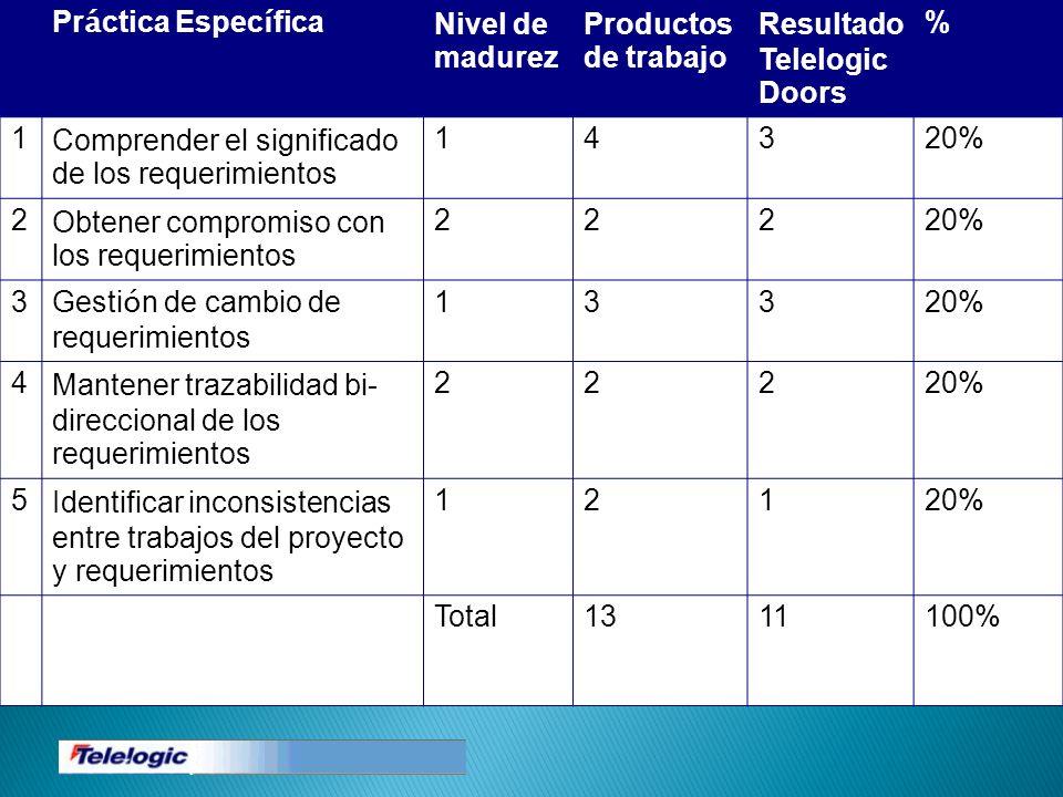 Pr á ctica Espec í fica Nivel de madurez Productos de trabajo Resultado Telelogic Doors % 1Comprender el significado de los requerimientos 14320% 2Obt