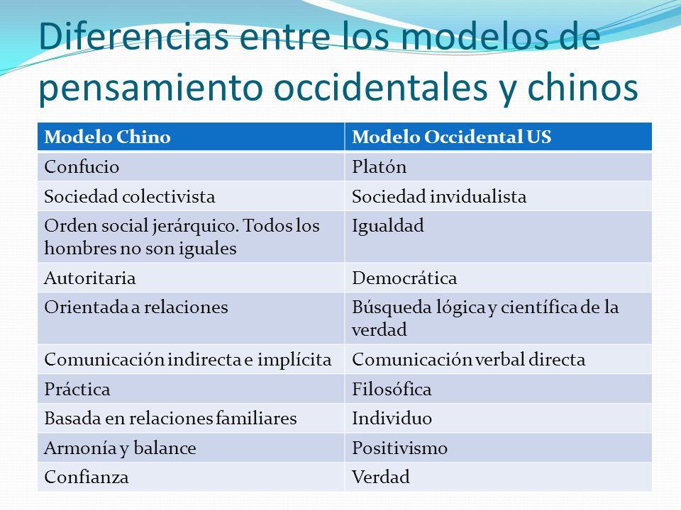 Diferencias entre los modelos de pensamiento occidentales y chinos Modelo ChinoModelo Occidental US ConfucioPlatón Sociedad colectivistaSociedad invid