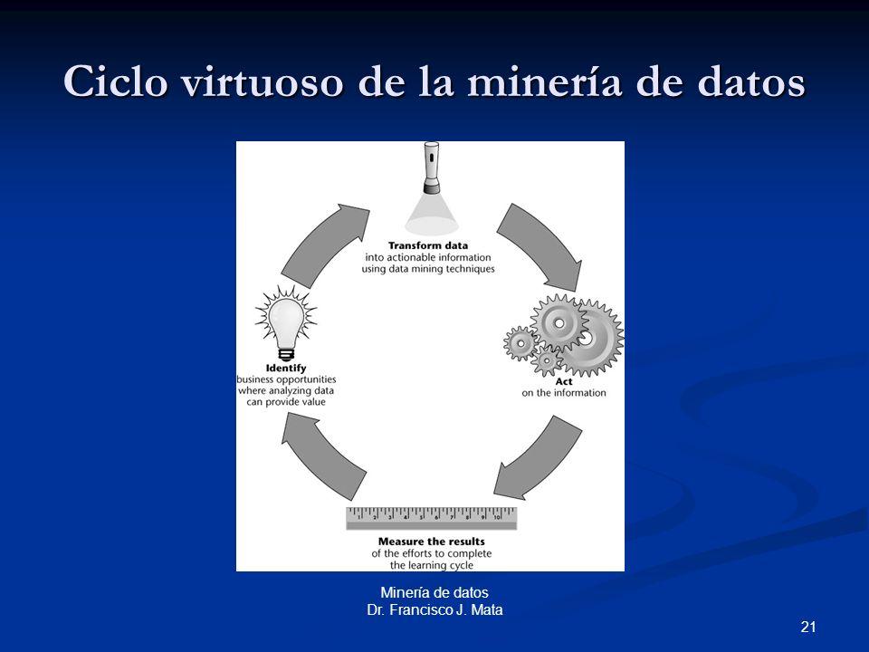 21 Minería de datos Dr. Francisco J. Mata Ciclo virtuoso de la minería de datos